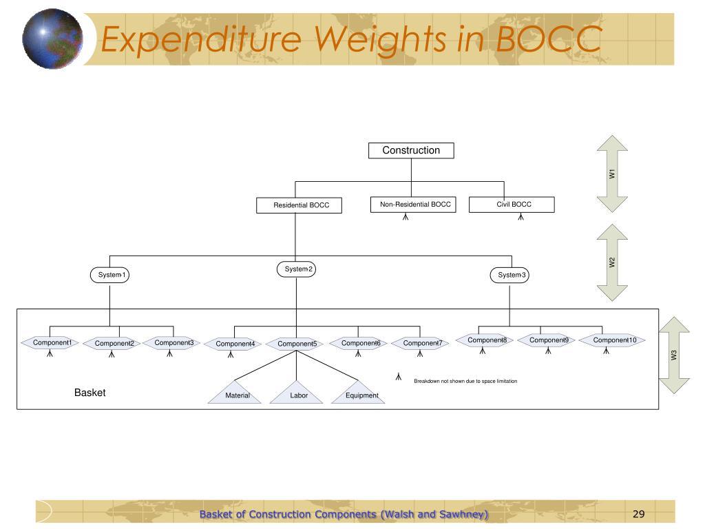 Expenditure Weights in BOCC