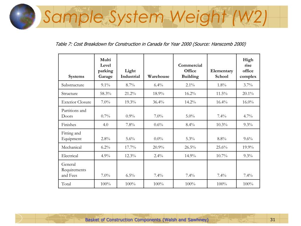 Sample System Weight (W2)