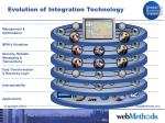 evolution of integration technology