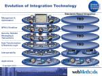 evolution of integration technology15