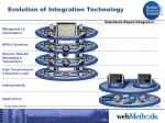 evolution of integration technology16