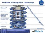 evolution of integration technology17