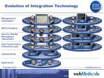 evolution of integration technology18