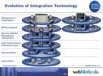 evolution of integration technology20
