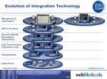 evolution of integration technology21