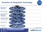 evolution of integration technology22