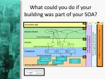 what could you do if your building was part of your soa
