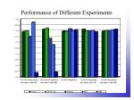 performance of different experiments