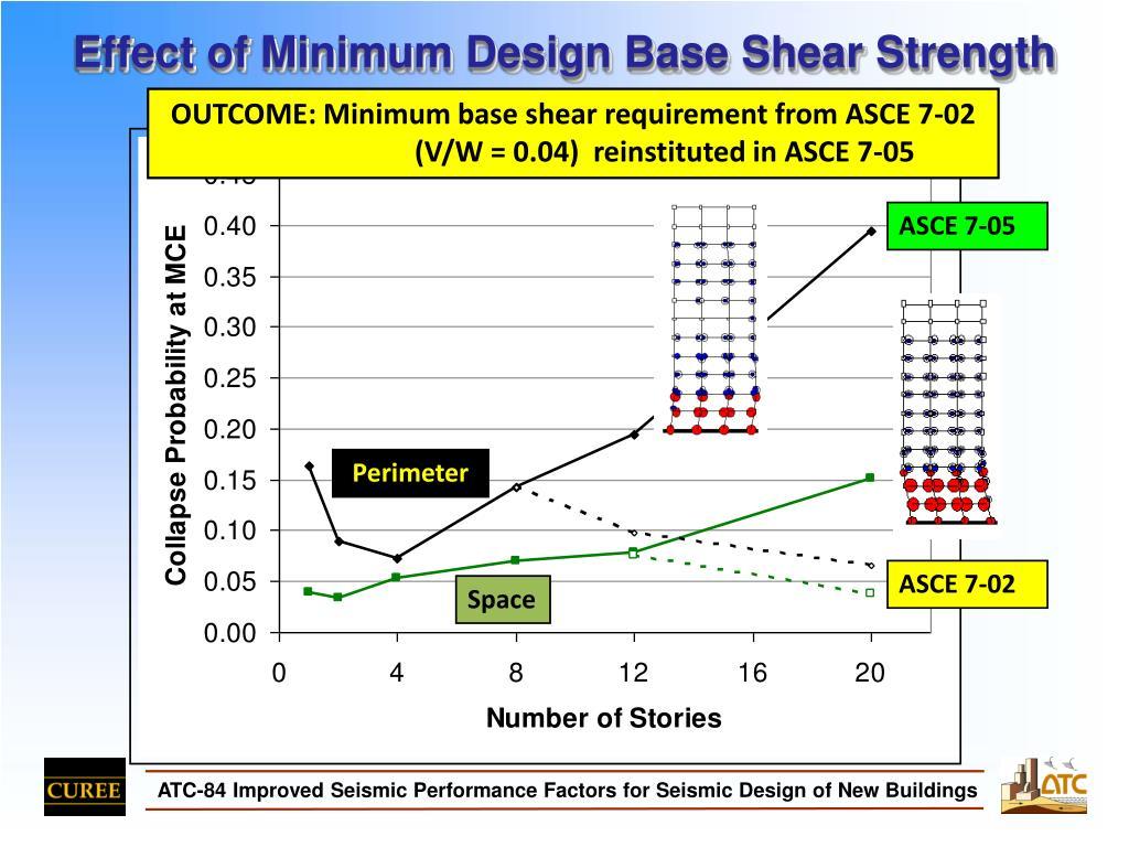 Effect of Minimum Design Base Shear Strength