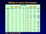 hbsag is a poor immunogen
