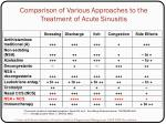 comparison of various approaches to the treatment of acute sinusitis