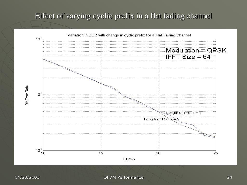 Effect of varying cyclic prefix in a flat fading channel