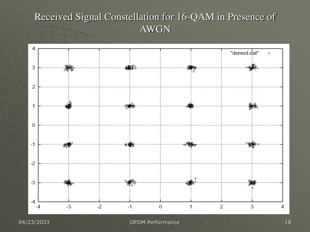 Received Signal Constellation for 16-QAM in Presence of AWGN