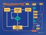 manufacturing resource planning mrp ii72