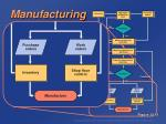 manufacturing resource planning mrp ii74