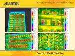 energy spending in selected buildings