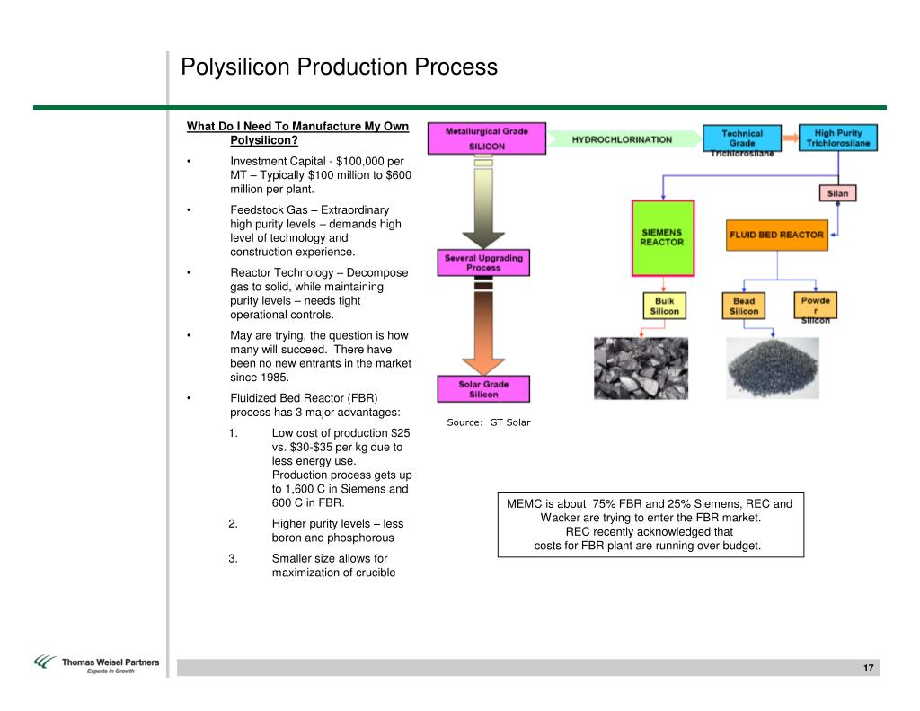 Polysilicon Production Process