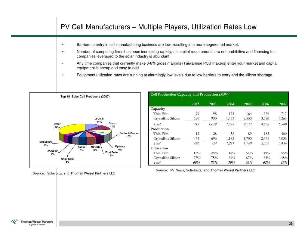 PV Cell Manufacturers – Multiple Players, Utilization Rates Low