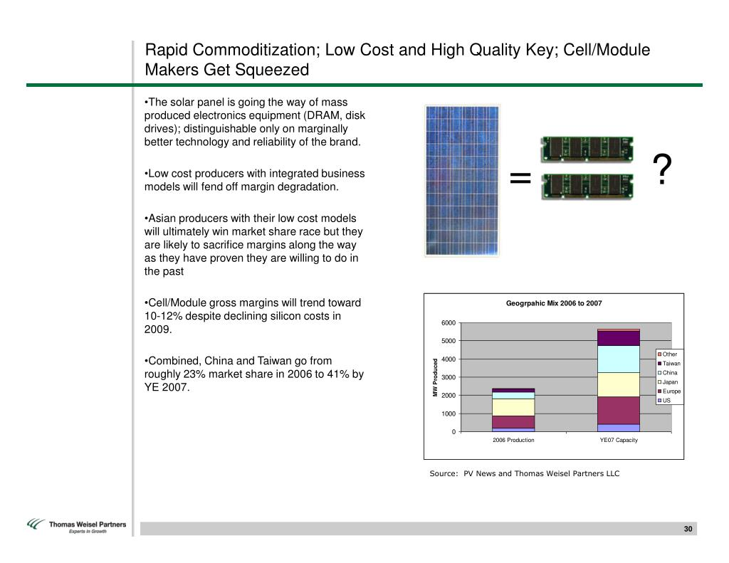 Rapid Commoditization; Low Cost and High Quality Key; Cell/Module Makers Get Squeezed