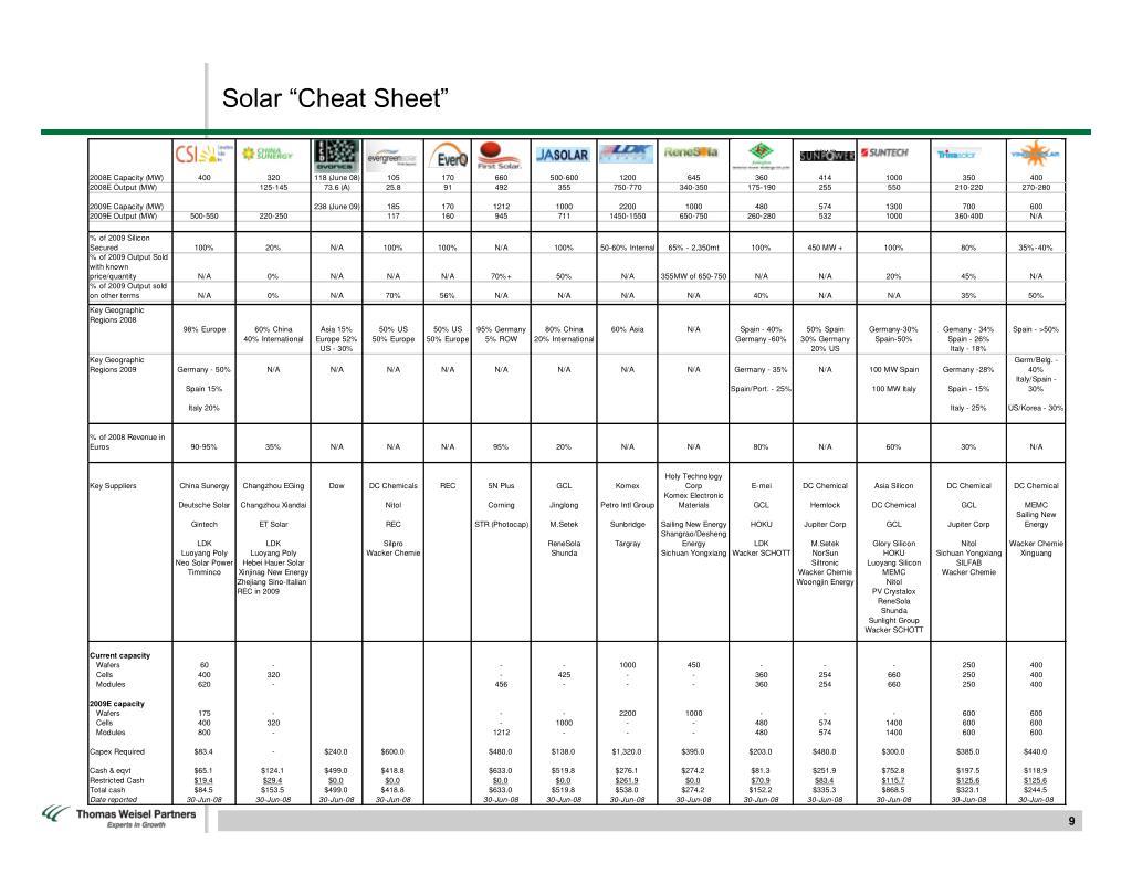 """Solar """"Cheat Sheet"""""""