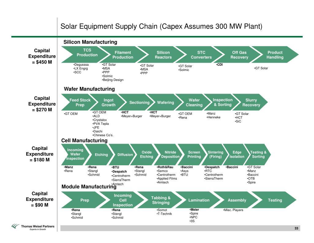 Solar Equipment Supply Chain (Capex Assumes 300 MW Plant)