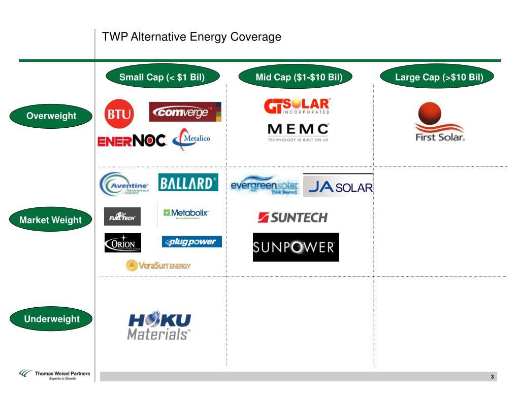 TWP Alternative Energy Coverage