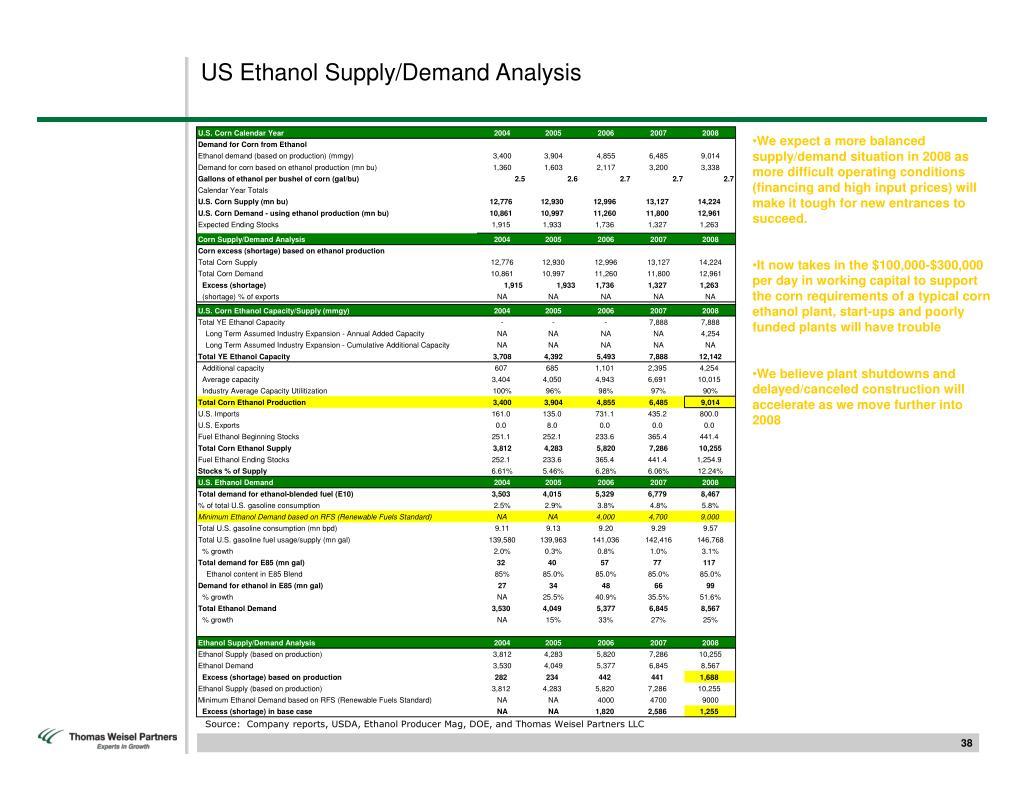 US Ethanol Supply/Demand Analysis