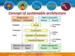 concept of sustainable architecture