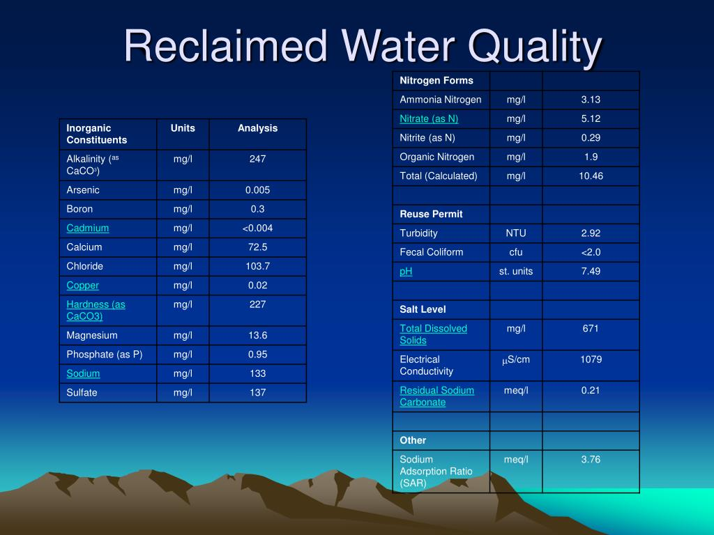 Reclaimed Water Quality