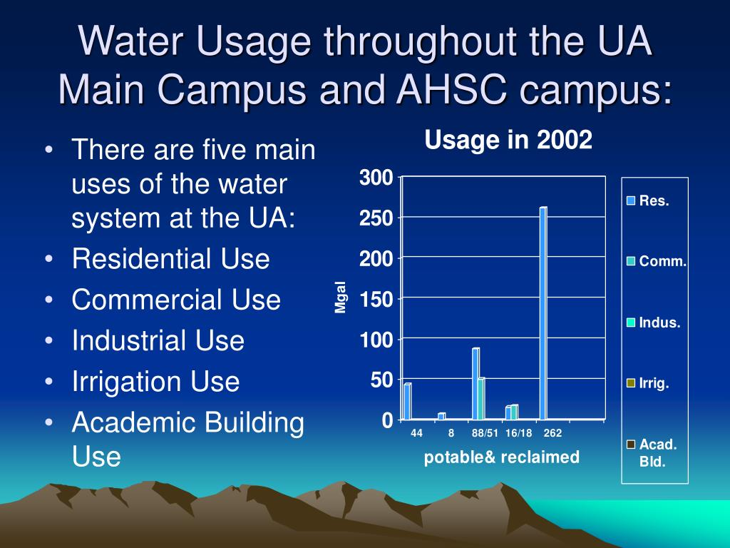 Water Usage throughout the UA