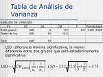 tabla de an lisis de varianza