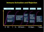 immune activation and rejection
