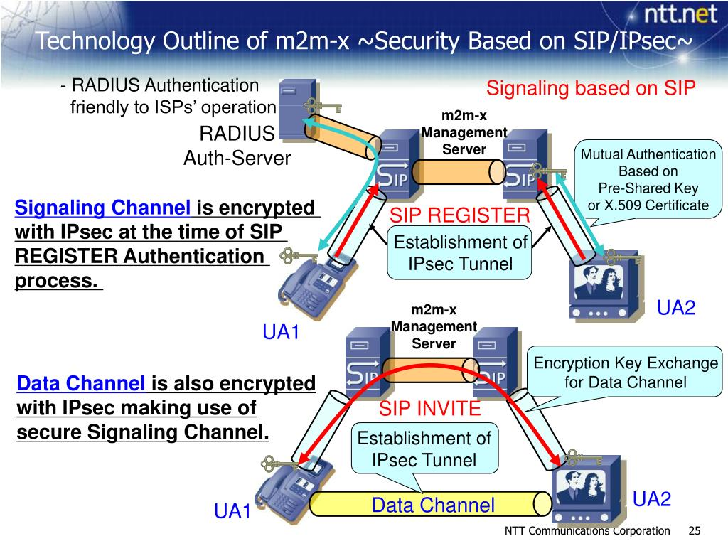 Technology Outline of m2m-x ~Security Based on SIP/IPsec~