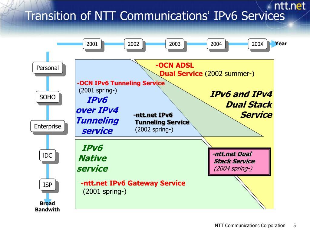 Transition of NTT Communications