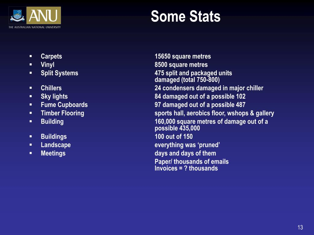 Some Stats