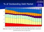 of outstanding debt market