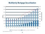 multifamily mortgage securitization