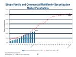 single family and commercial multifamily securitization market penetration