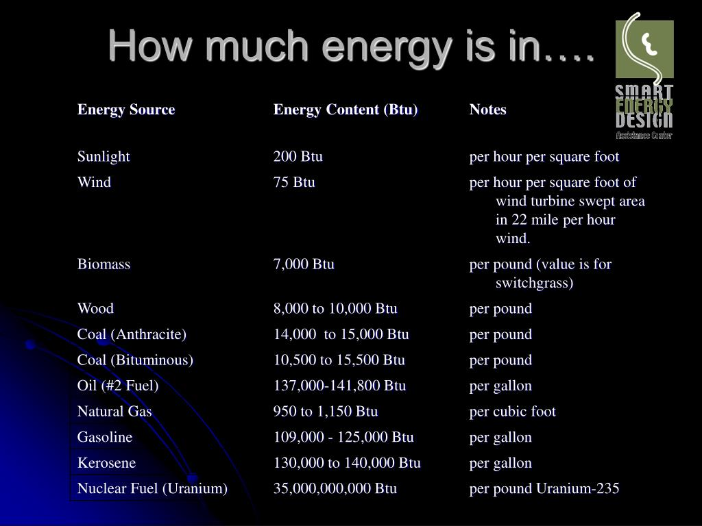 How much energy is in….