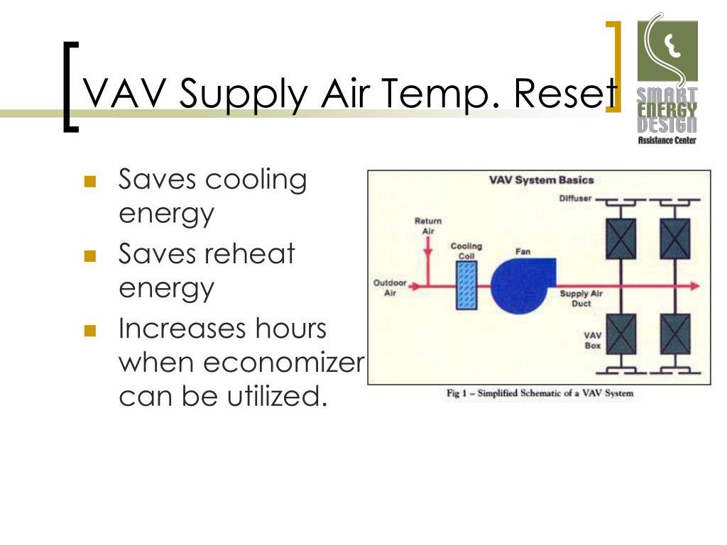 VAV Supply Air Temp. Reset