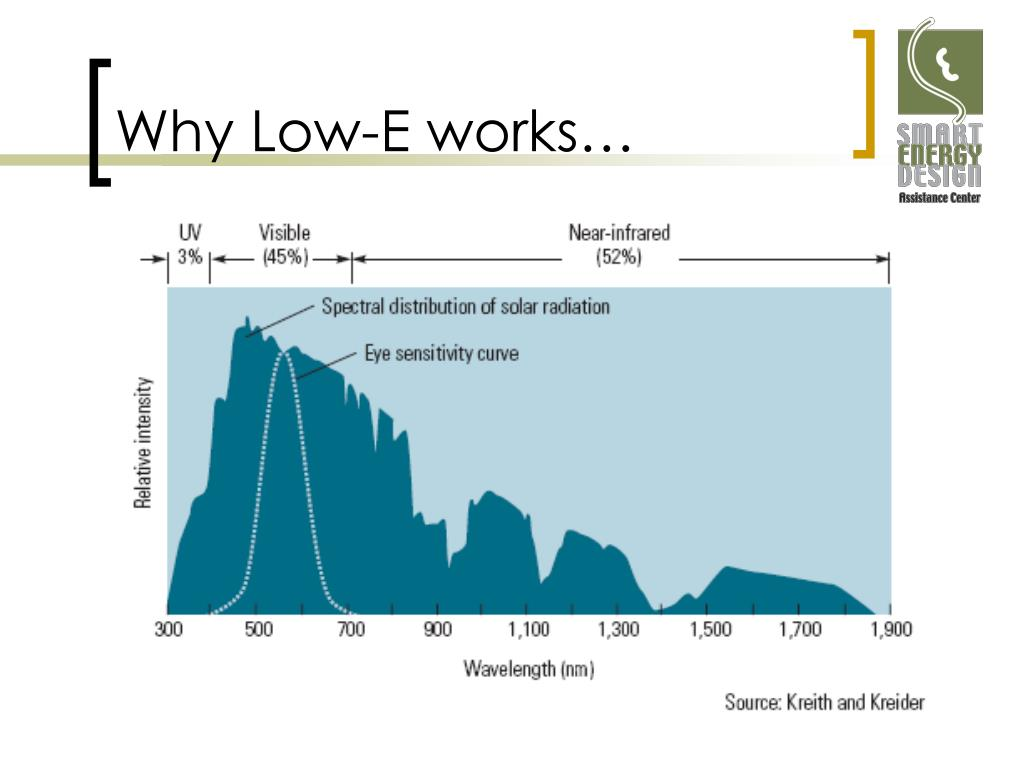 Why Low-E works…