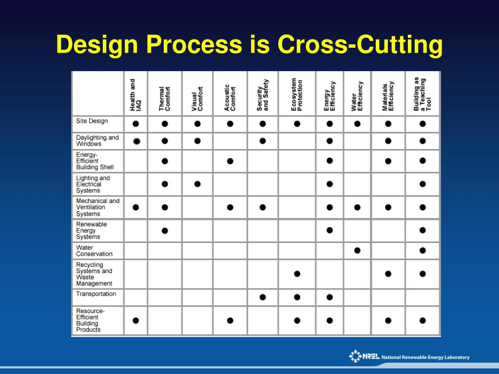 Design Process is Cross-Cutting