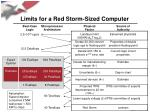 limits for a red storm sized computer