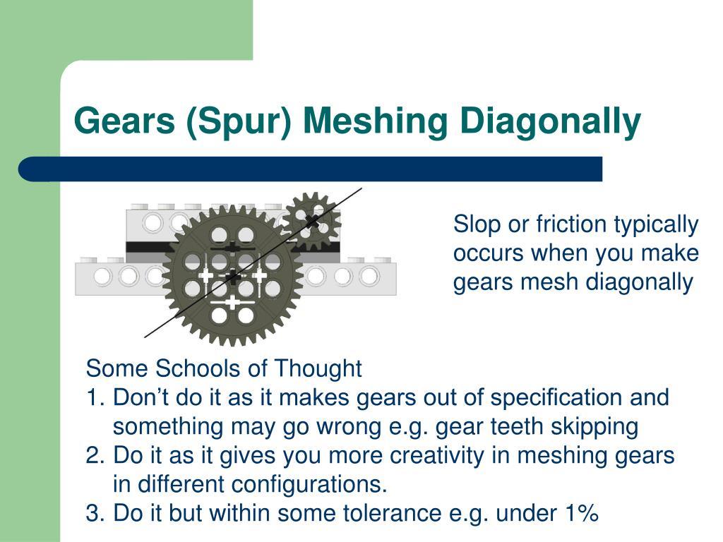 Gears (Spur) Meshing Diagonally