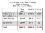 economic impact all equine operations industries impacted 862 million and 10 130 jobs1