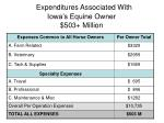 expenditures associated with iowa s equine owner 503 million