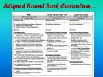 aligned round rock curriculum