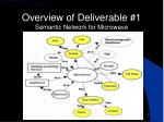 overview of deliverable 1 semantic network for microwave