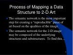 process of mapping a data structure to 2 d art