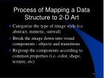 process of mapping a data structure to 2 d art14